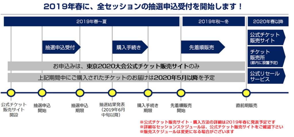 東京オリンピック 抽選申し込み受付日程
