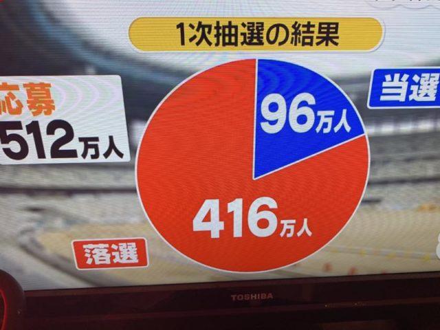 東京オリンピック第一次抽選の結果