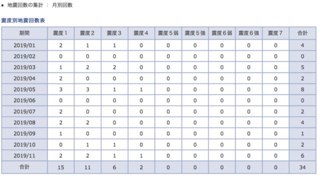 気象庁震度データベース検索